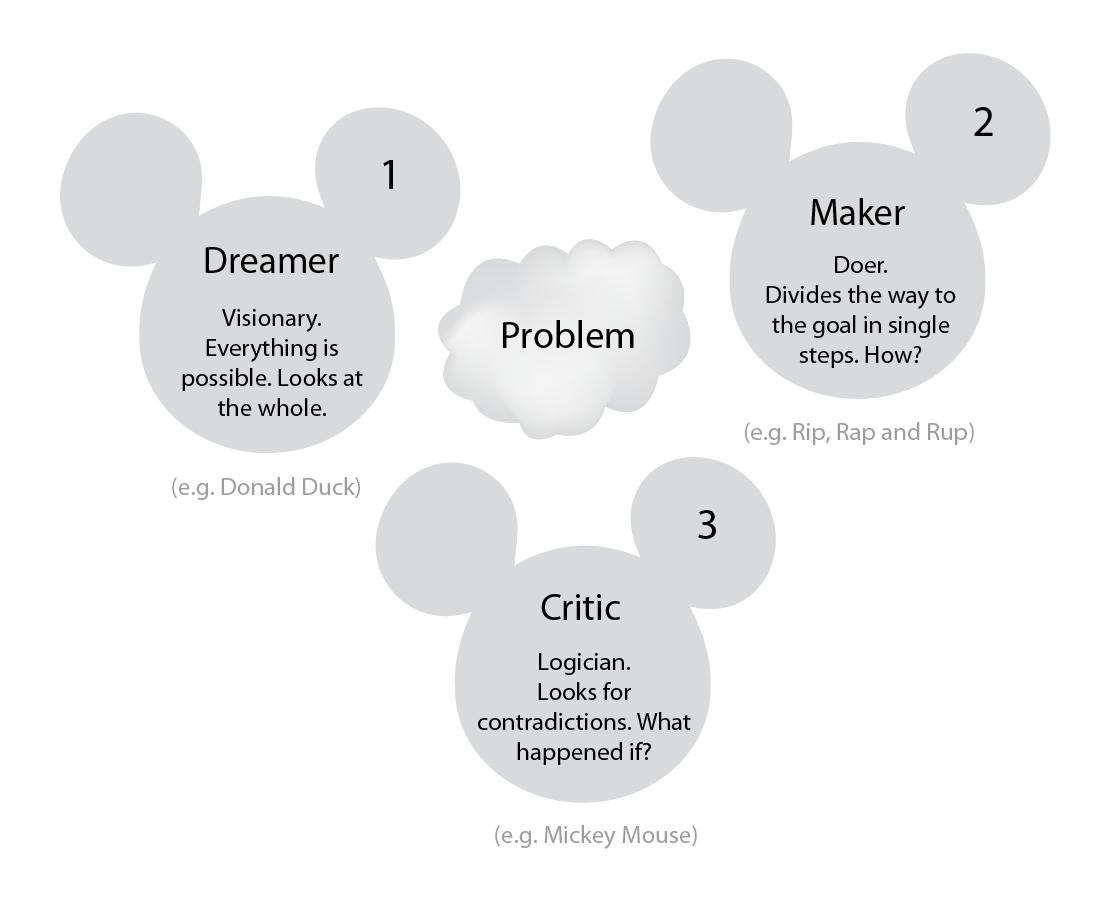 Walt Disney Method  U2013 Design Methods Finder